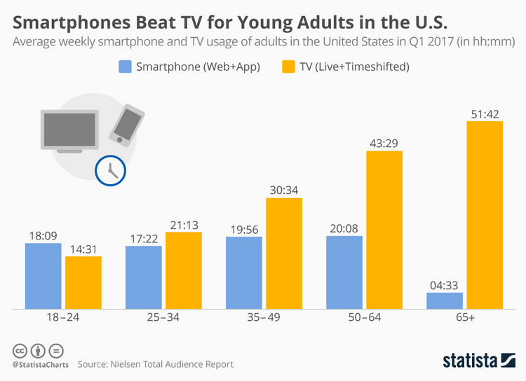 Smartphones_beat_TV_for_young_adults_in_the_US