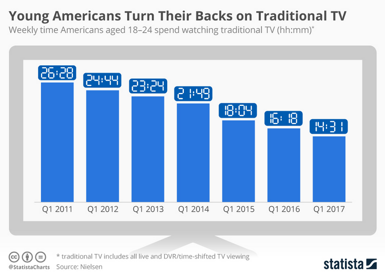 Young_americans_turn_their_backs_on_traditional_tv