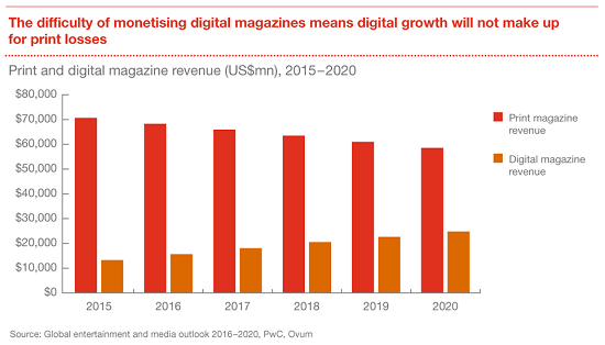Global entertainment and media outlook 2016-2020